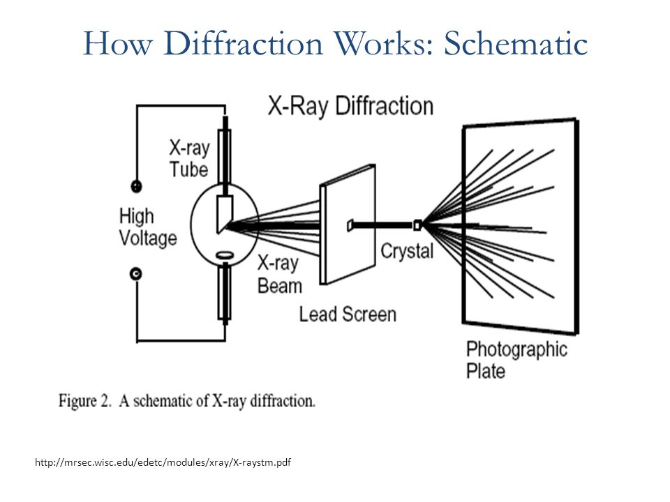 X-Ray Diffraction Spring ppt video online download on bragg diffraction, crystal diffraction, law of diffraction, diamond diffraction, grazing incidence diffraction, xrd diffraction, optical diffraction, dna diffraction, fiber diffraction, powder diffraction, gamma ray diffraction, laue diffraction,