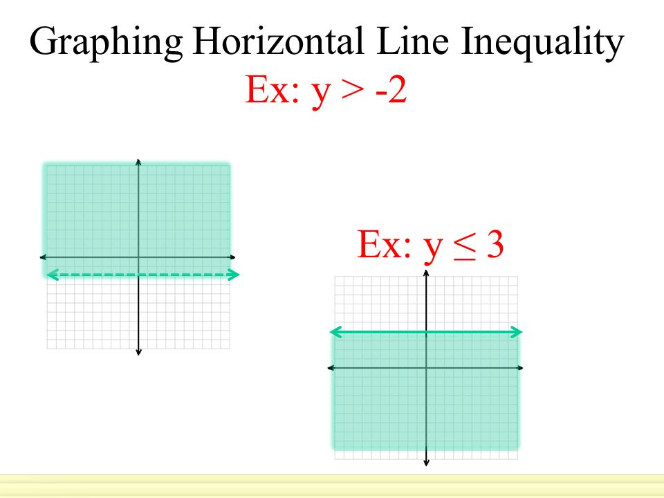 solve the inequality then graph the solution 9 4x 7 12x ppt