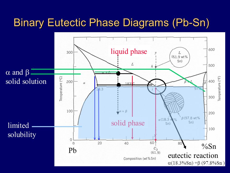 Phase Diagrams Melting Production Process Alloying Strength Tm