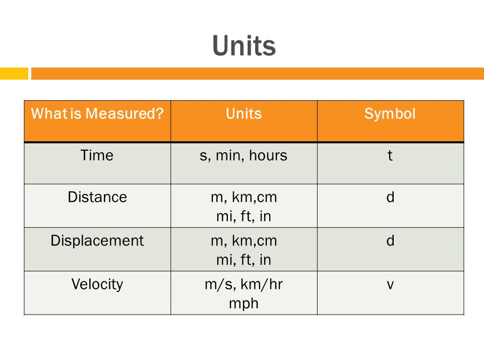 Learning Target 3 Velocity Ppt Download