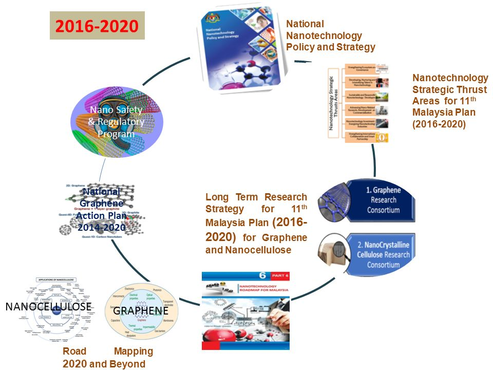 National Graphene Action Plan