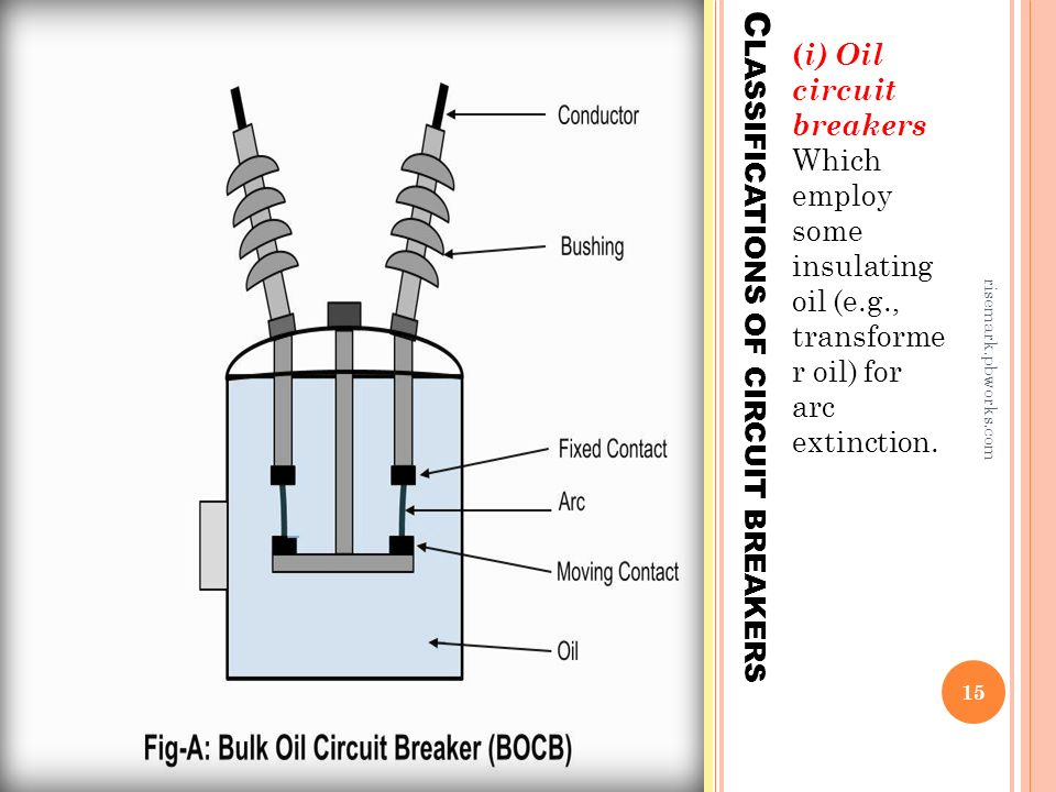 Oil Circuit Breaker Diagram | Prepared By M Azeem Zahid Ppt Video Online Download