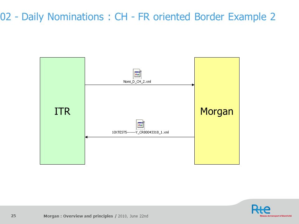 02 - Daily Nominations : CH - FR oriented Border Example 2
