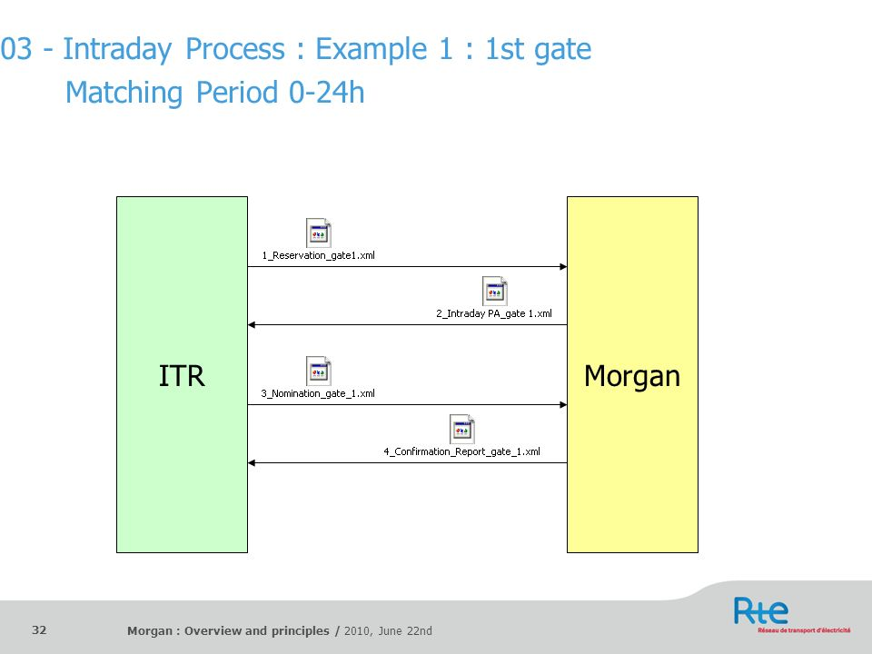 03 - Intraday Process : Example 1 : 1st gate Matching Period 0-24h