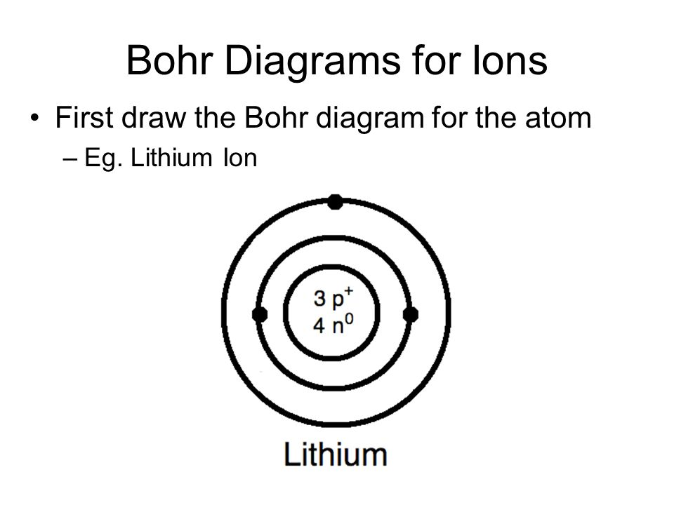 bohr diagrams for ions first draw the bohr diagram for the atom