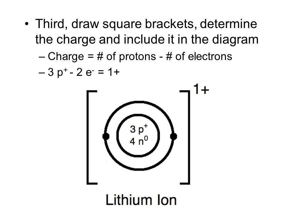 Unit 1 Chemistry In Action Lesson 4 Bohr Diagrams Ppt Video