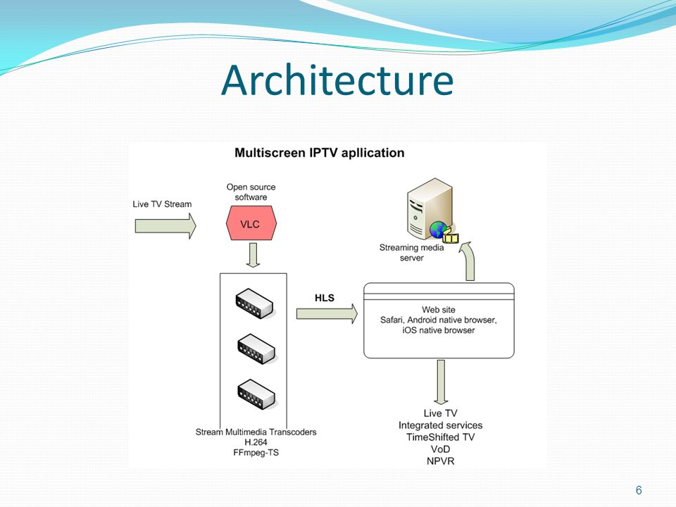 R Consulting Mobile IPTV Application - ppt download