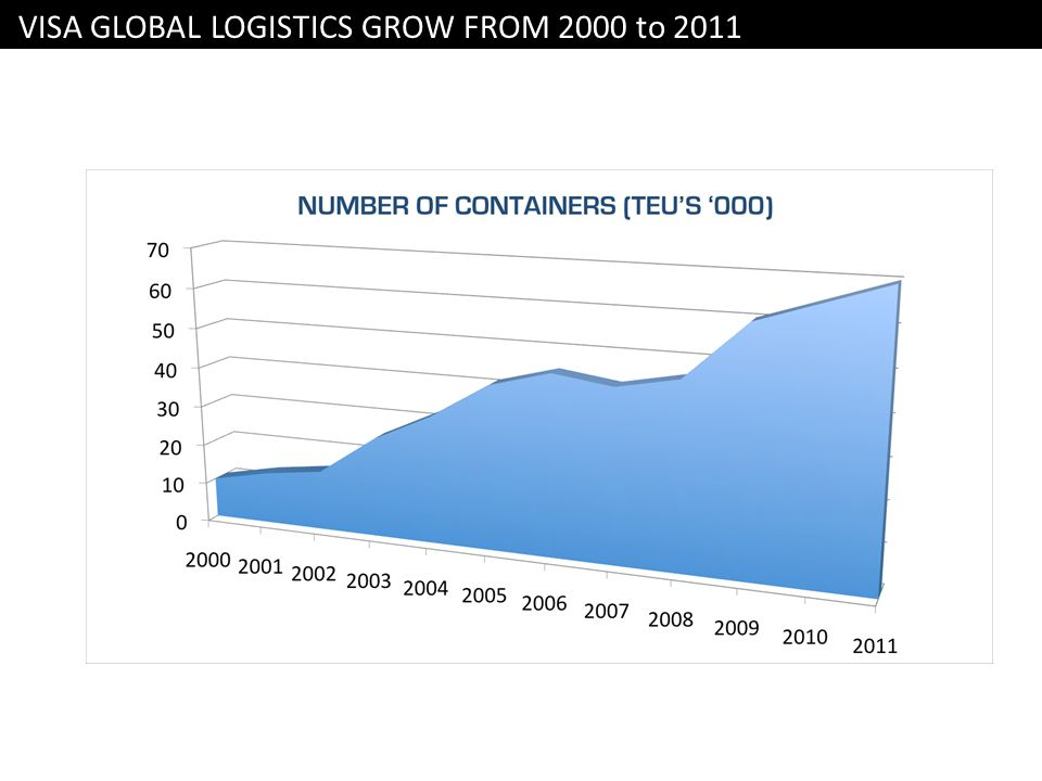 VISA GLOBAL LOGISTICS GROW FROM 2000 to 2011