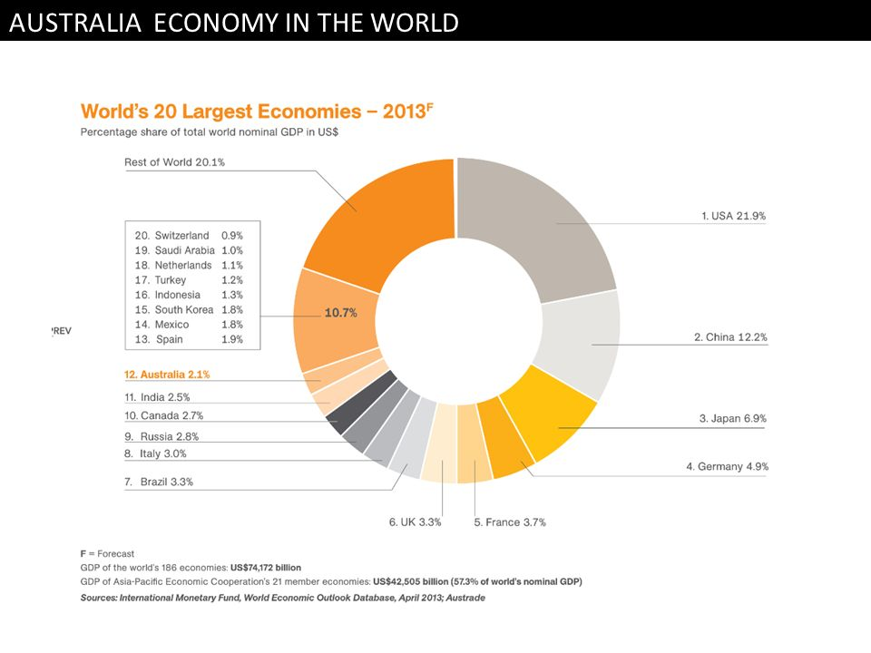 AUSTRALIA ECONOMY IN THE WORLD