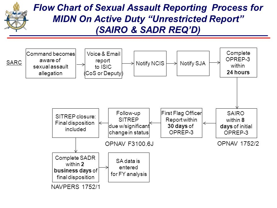 Flow Chart of Sexual Assault Reporting Process for MIDN On Active Duty  Unrestricted Report (SAIRO