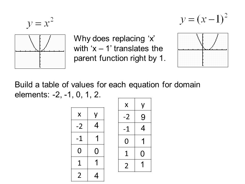 Why does replacing 'x' with 'x – 1' translates the parent function right by 1.