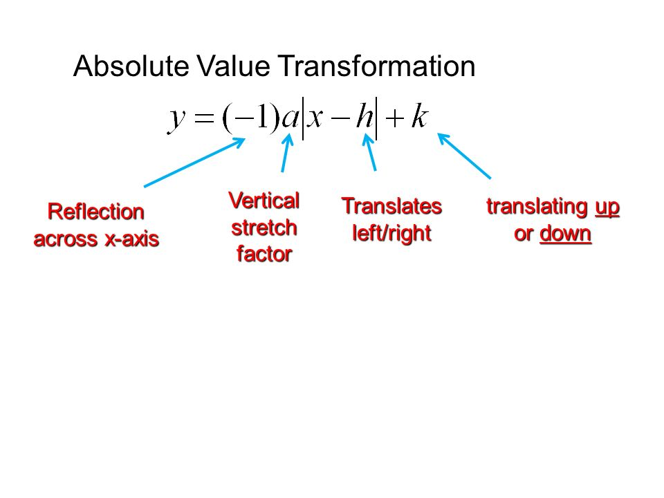 Absolute Value Transformation