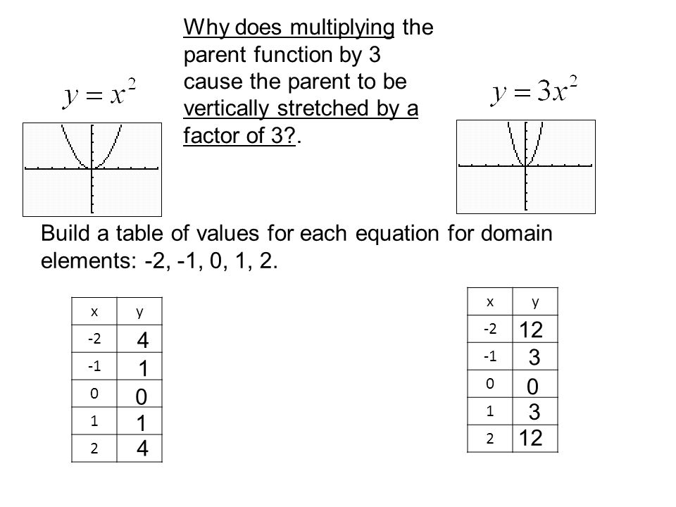 Why does multiplying the parent function by 3 cause the parent to be vertically stretched by a factor of 3 .