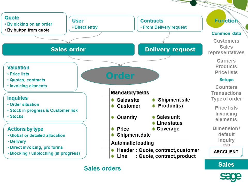 Functional Overview Getting started with Sage ERP X3 Sales