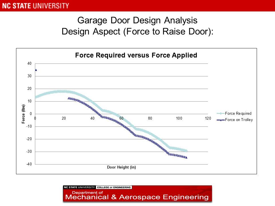11 Garage Door Design Analysis Design Aspect (Force To Raise Door):