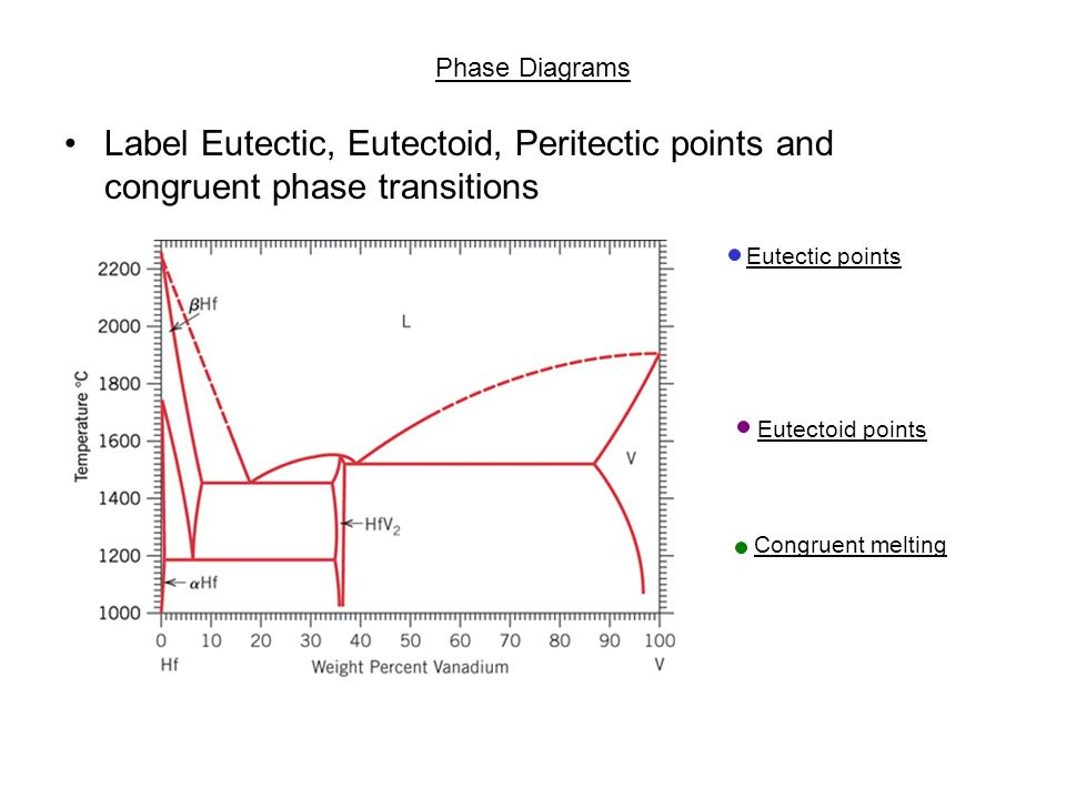 chapter 10: phase diagrams - ppt download binary eutectic phase diagram copper silver phase diagram #12
