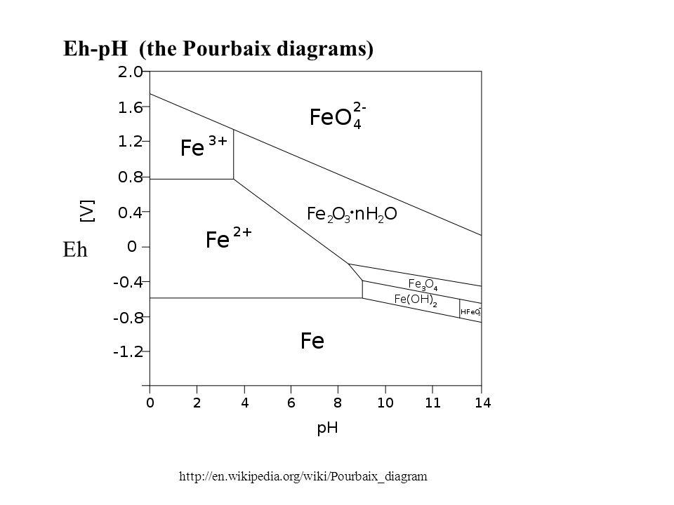 Flotation lecturer professor jan drzymala phd d eng ppt 61 eh ph the pourbaix diagrams ccuart Images