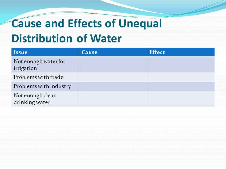 Cause and Effects of Unequal Distribution of Water