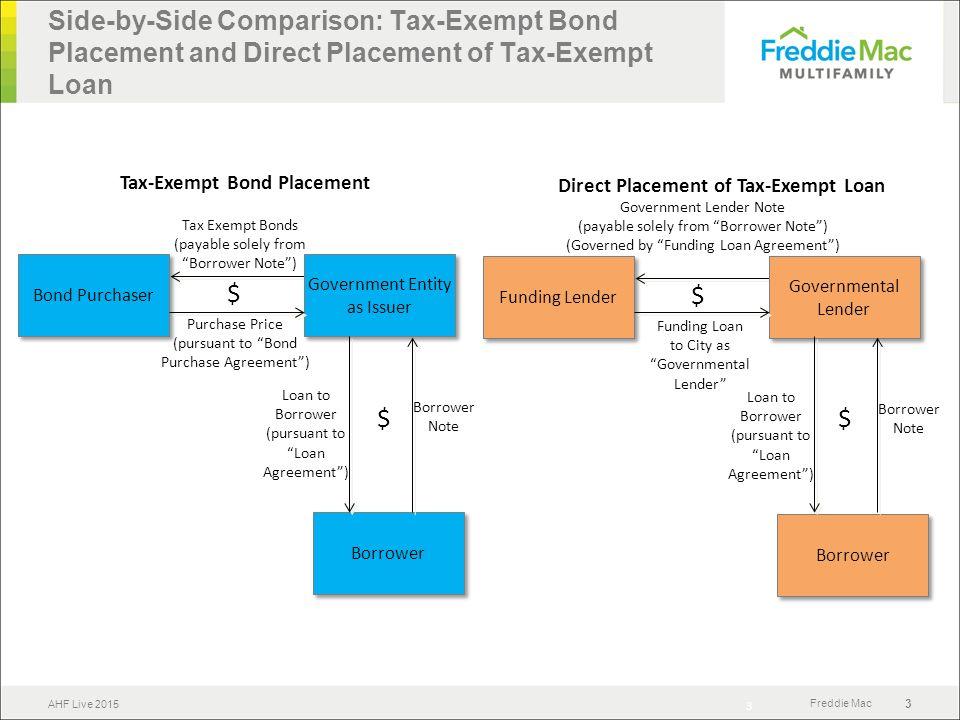 Tax Exempt Loans