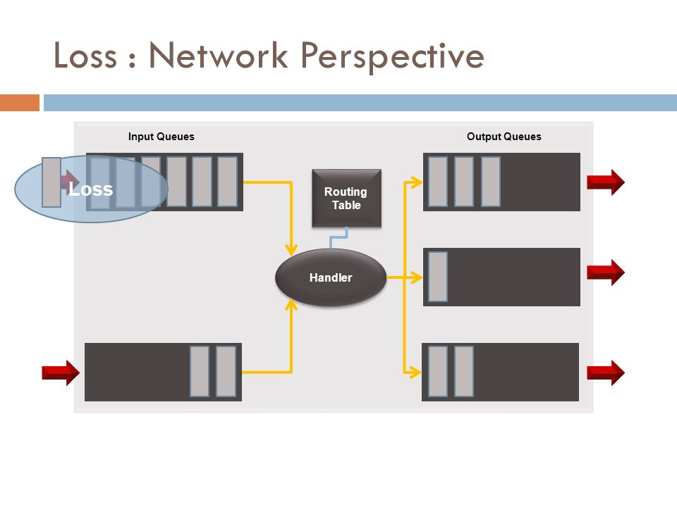 Network Behaviour & Impairments - ppt video online download