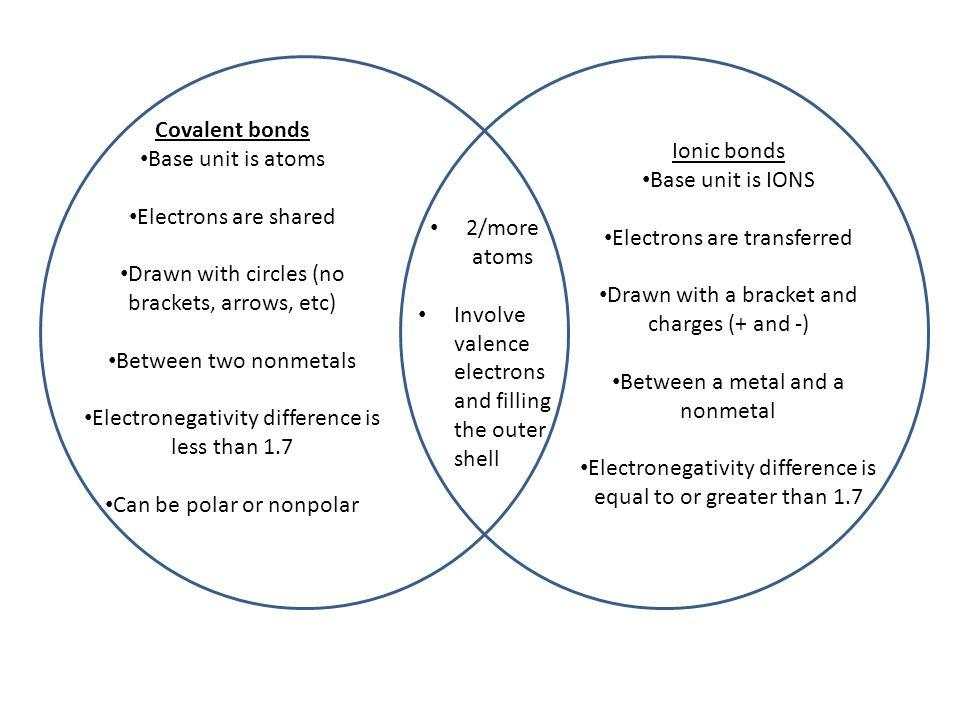 Venn diagram atom and ion diagram ionic compound vs covalent venn diagram jose mulinohouse co ccuart Image collections