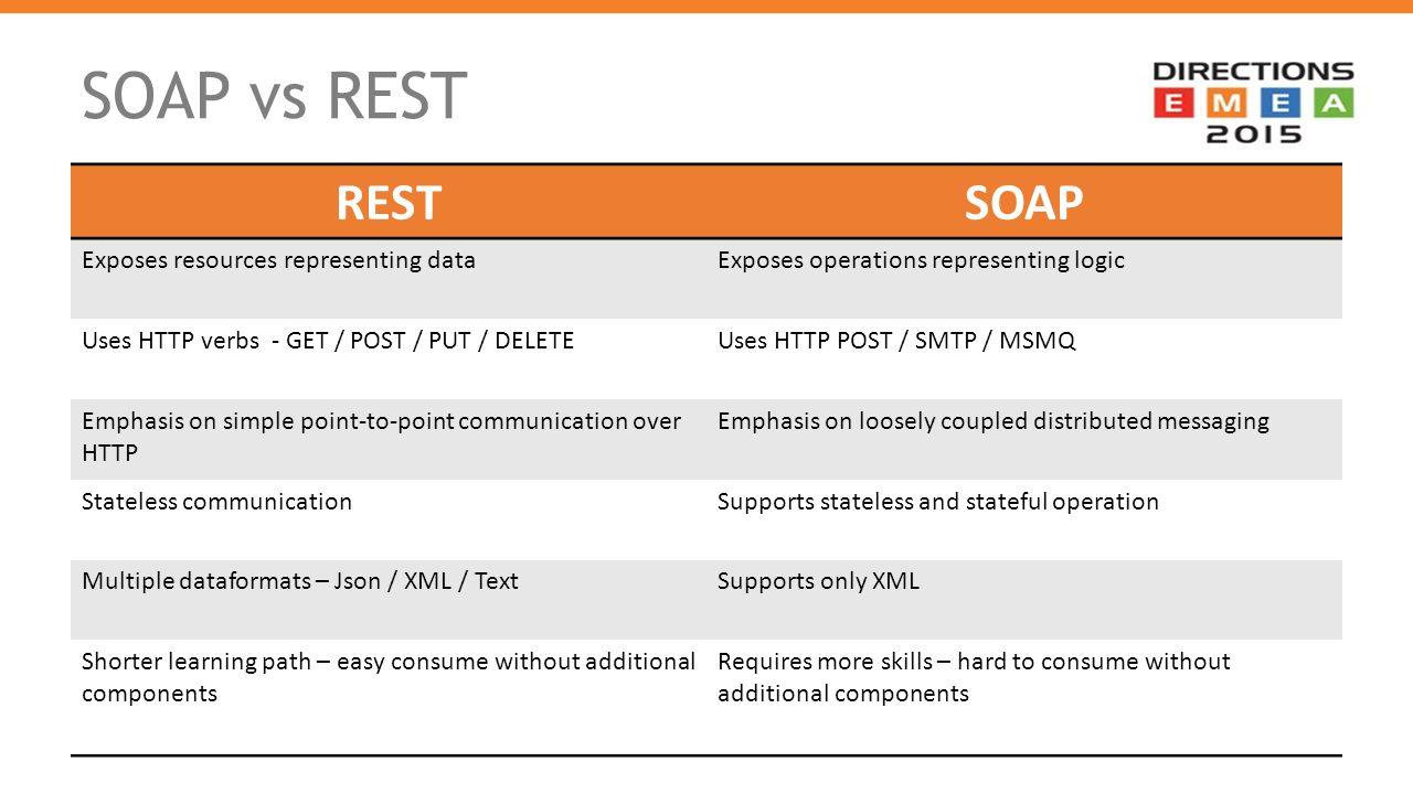 Roseglennorthdakota / Try These Soap Vs Xml