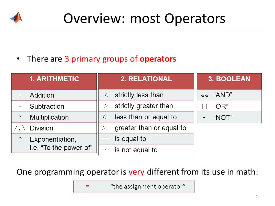 Operators Ie Symbols Ppt Video Online Download
