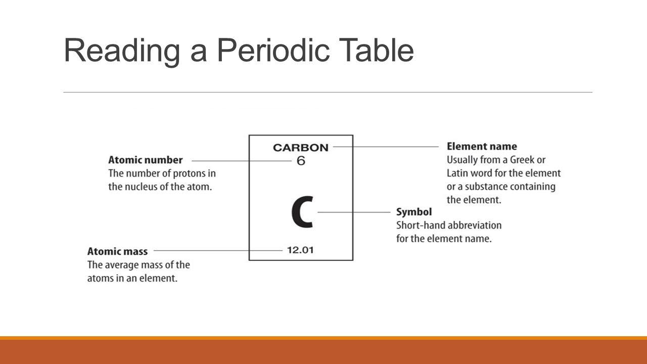 3 Reading A Periodic Table