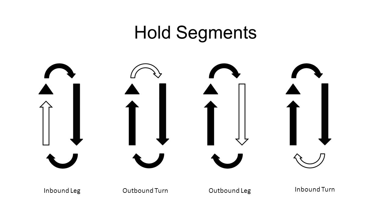 3 Hold Segments Inbound Leg Outbound Turn Outbound Leg Inbound Turn