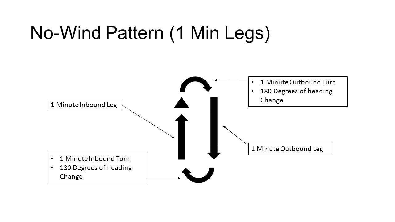 No-Wind Pattern (1 Min Legs)