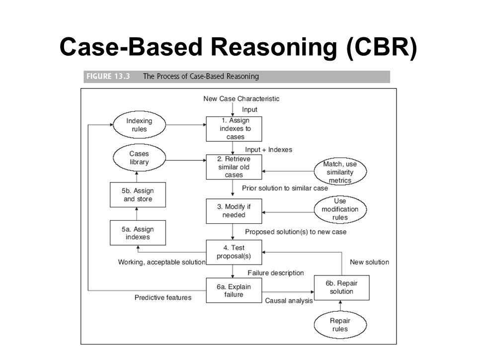 Case based reasoning ppt download 8 case based reasoning cbr ccuart Gallery