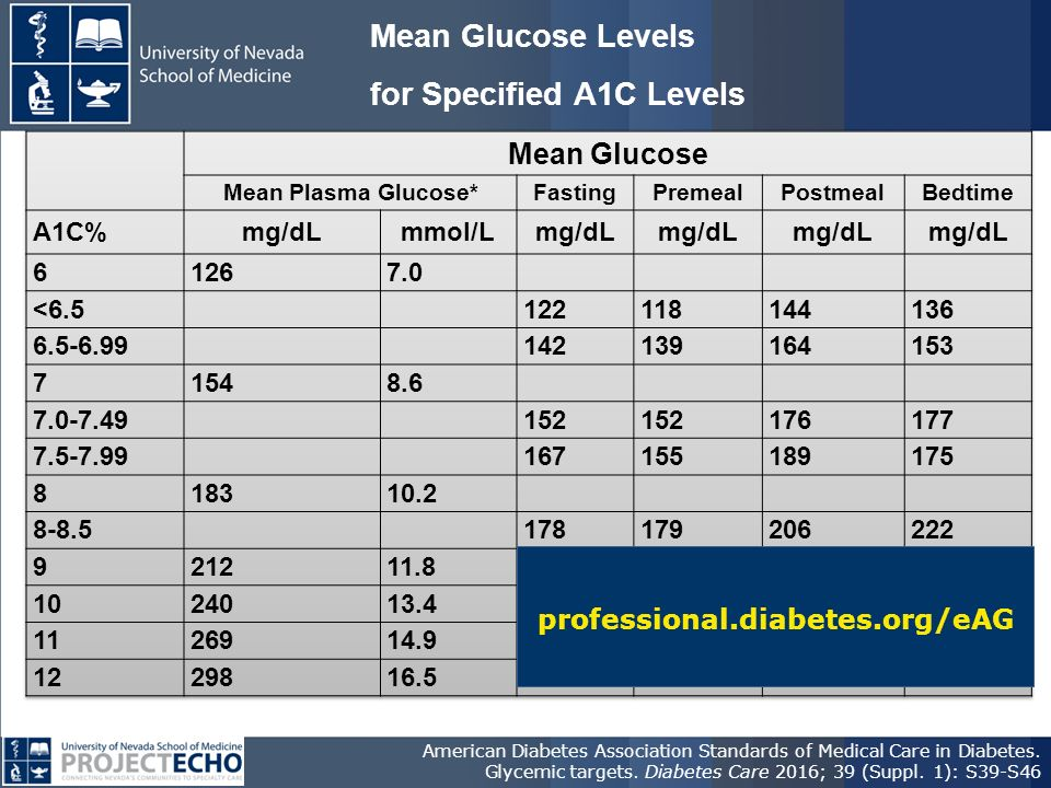 Mean Glucose Levels for Specified A1C Levels