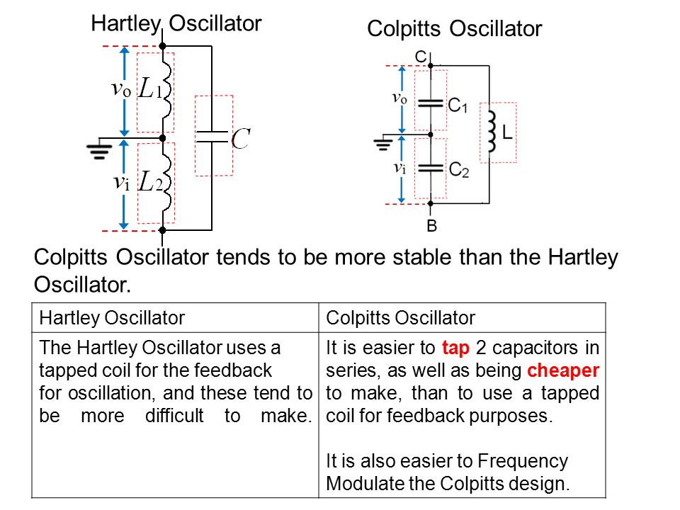 Difference between rc phase shift and hartley oscillator