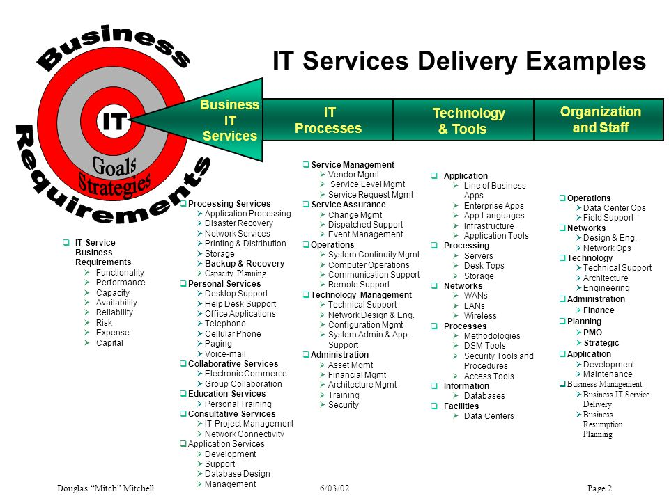 IT Services Model Business Requirements IT Strategies Goals