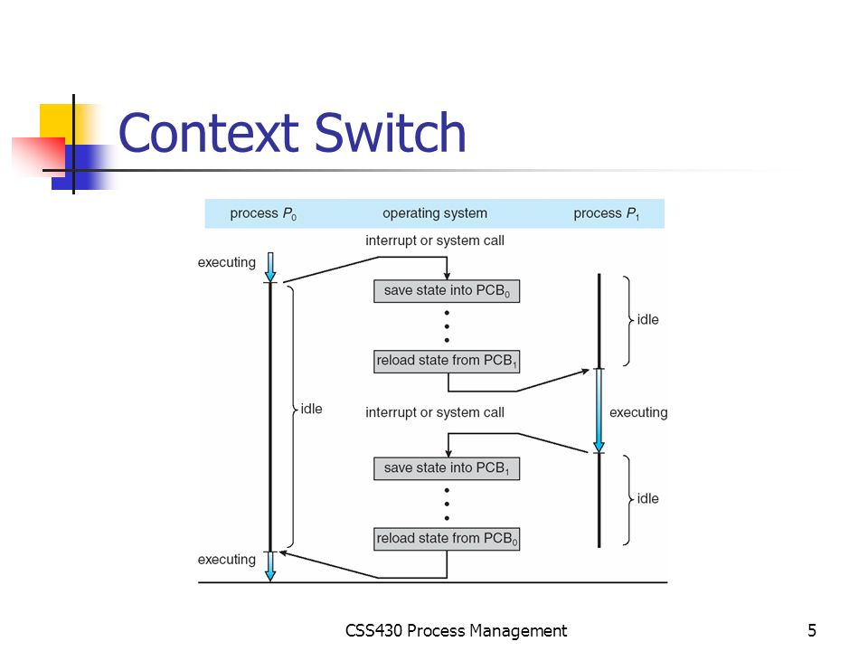 Css430 Process Management Ppt Video Online Download