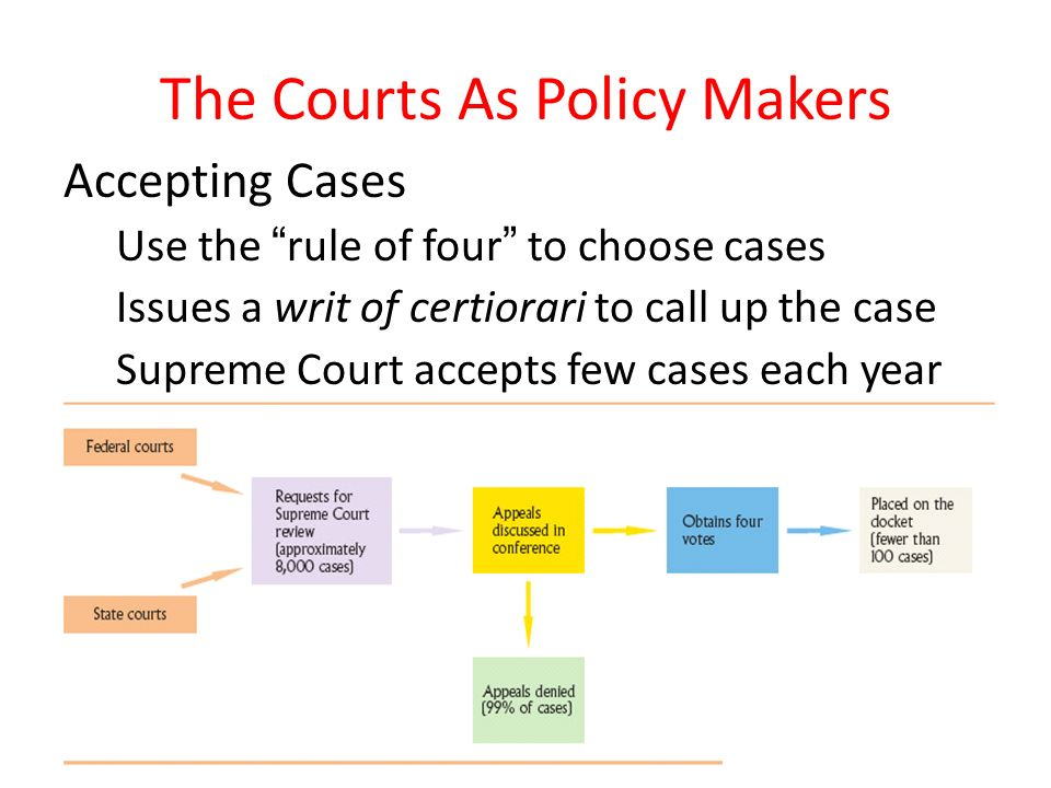 SCOTUS: Supreme Court of the United States - ppt download