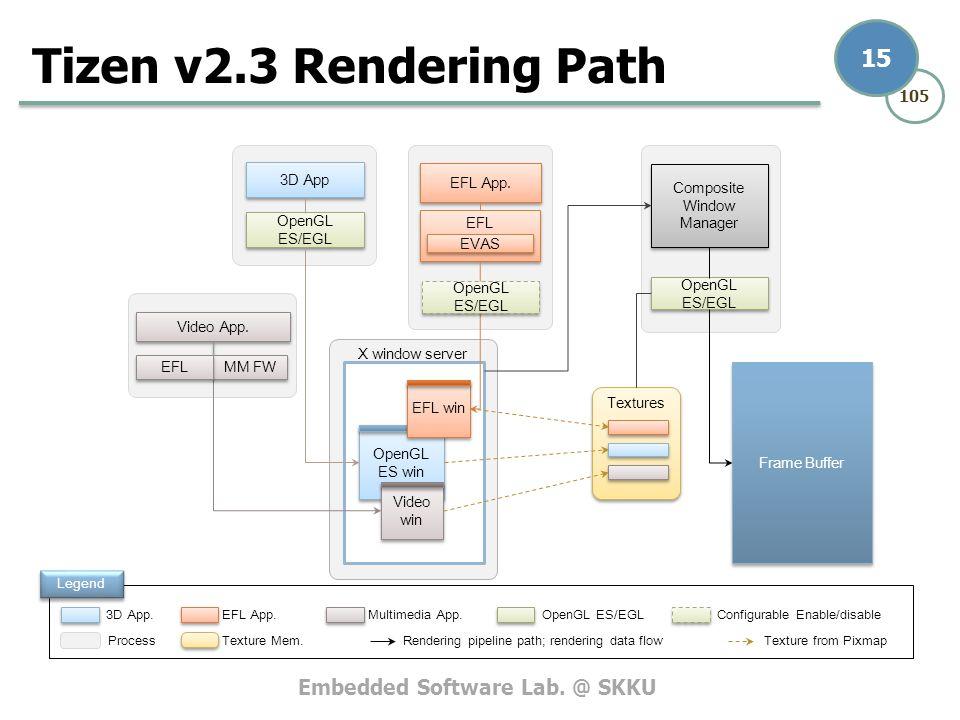 Tizen v2 3 Graphics & UI Frameworks - ppt download