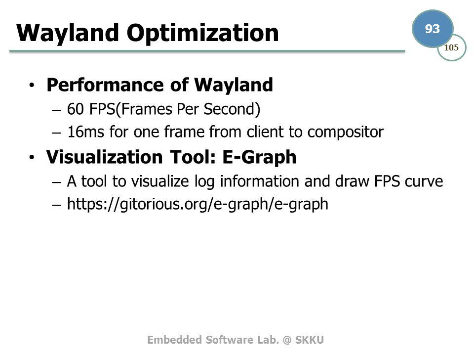 Wayland Opengl