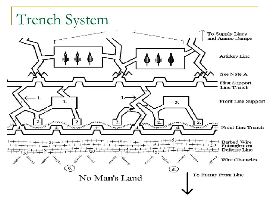 the war on land trench warfare in wwi