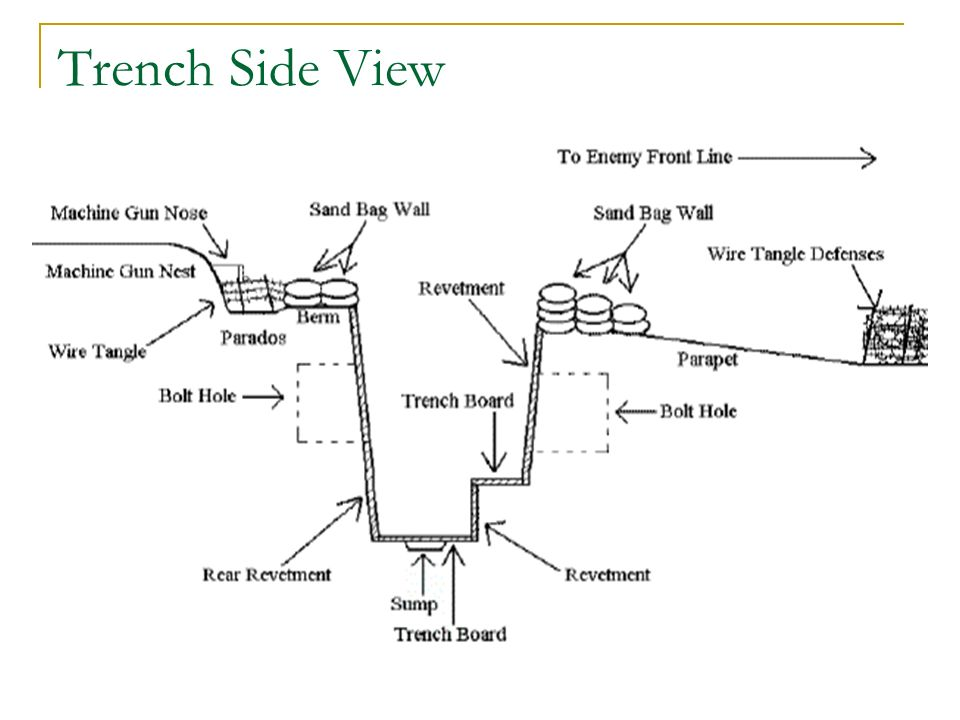 Marvelous The War On Land Trench Warfare In Wwi Ppt Video Online Download Wiring Cloud Oideiuggs Outletorg