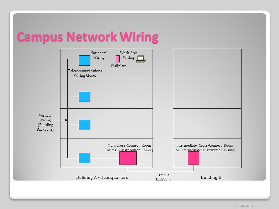 Campus+Network+Wiring+Building+A+ +Headquarters+Building+B top down network design chapter three characterizing the existing