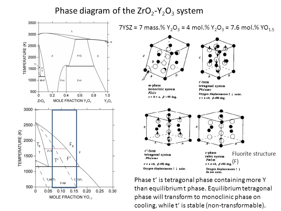 Pd Cuo Fig in addition Phase Diagram Zro And Al O System besides C F likewise Phase Diagrams also Phase Diagram Of The Zro Y O System. on al2o3 phase diagram