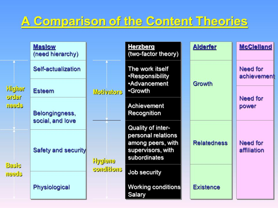 comparison of maslow and herzberg theory of motivation ppt