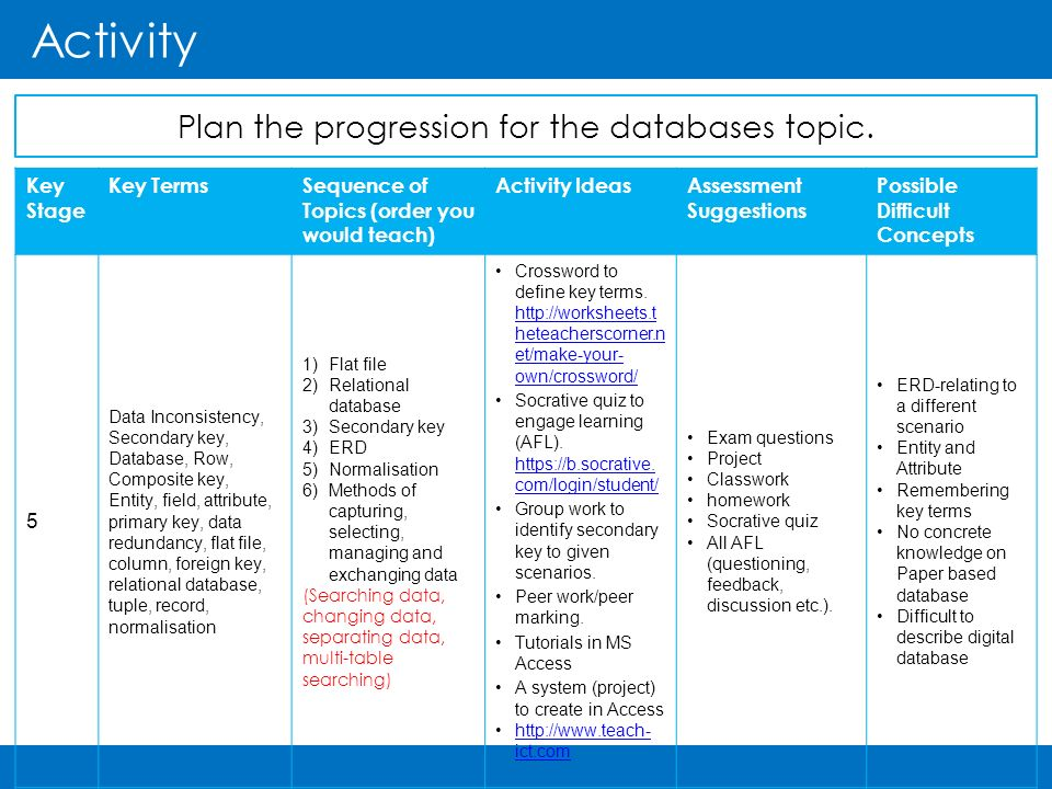 Plan the progression for the databases topic  - ppt download