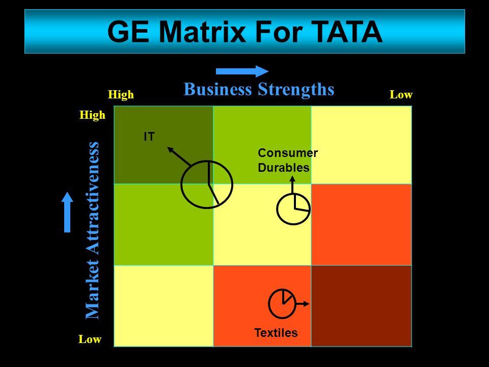 ge nine cell matrix example