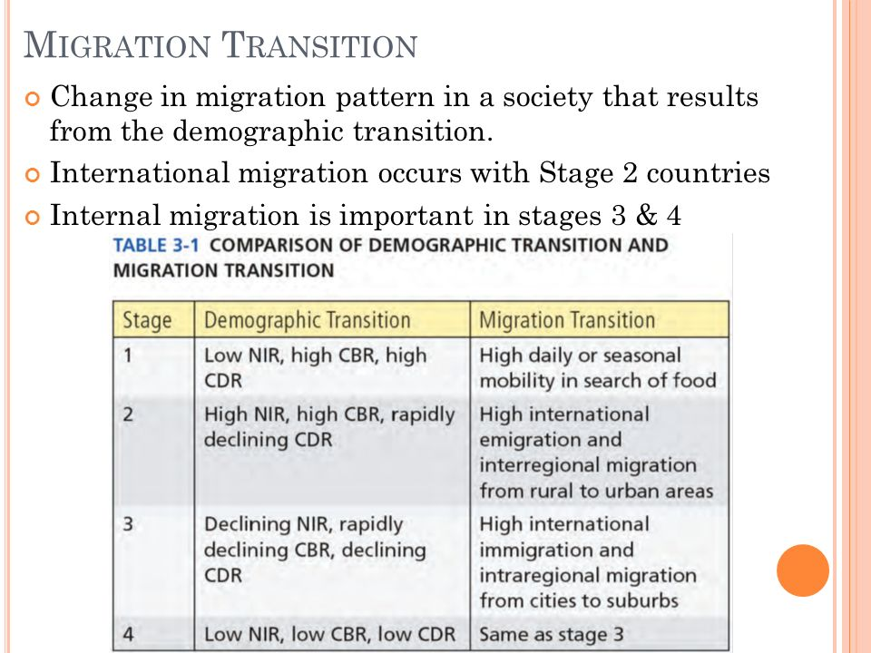 Chapter 3 Migration Topic Ii Population Ppt Video Online Download