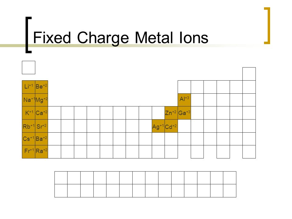 Naming ionic compounds ppt video online download 5 fixed charge metal ions urtaz Gallery