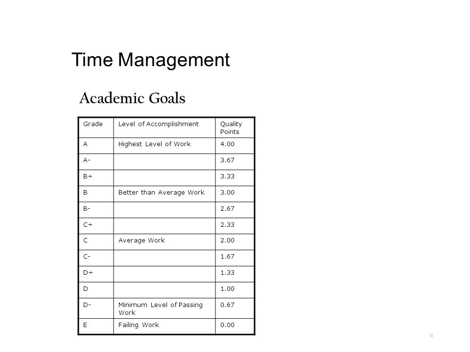 time management welcome to the time management workshop while we