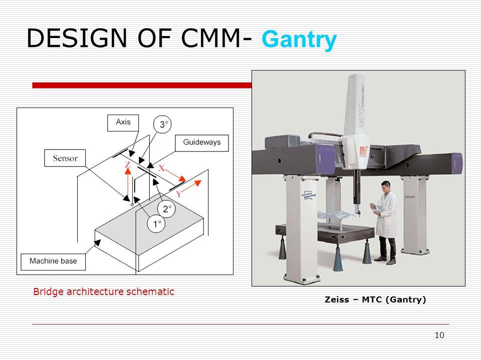 coordinate measuring machine ppt video online download rh slideplayer com Zeiss CMM Models CMM Inspection Machines