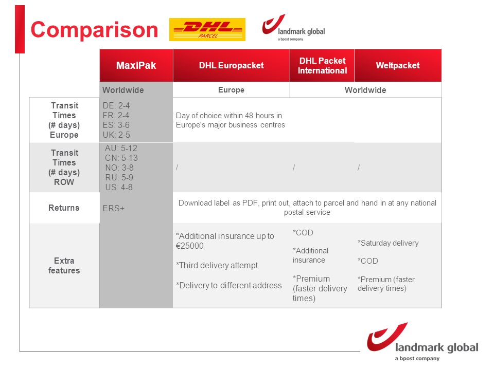DHL Deutsche Post offers domestic mail services under its traditional name.  The DHL brand is used as an umbrella brand for all logistics and parcel  services. - ppt download